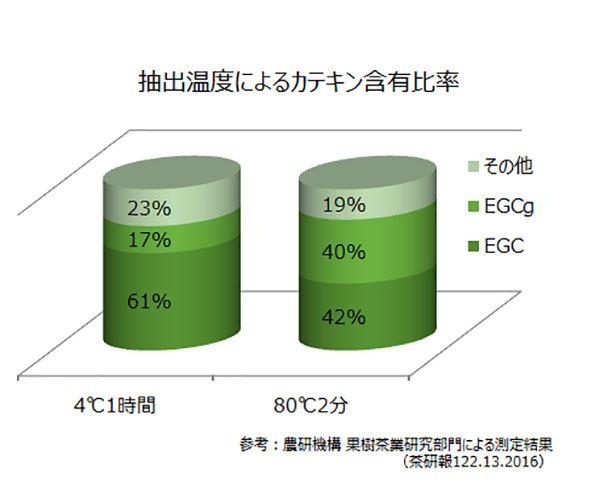 緑茶の抽出温度による、カテキンの違いと抗ウイルス作用